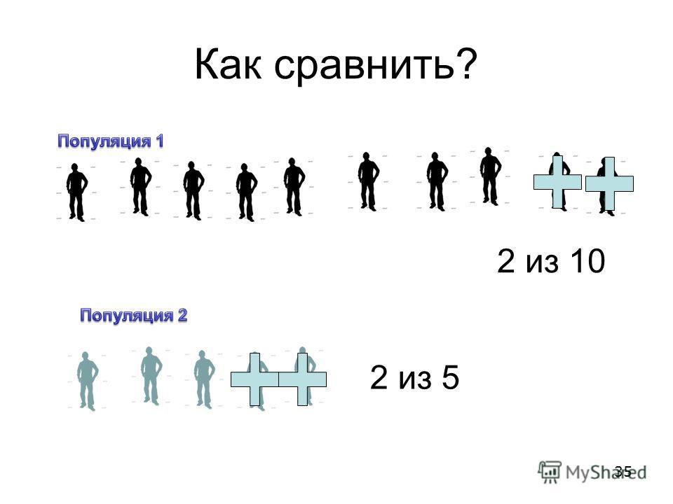 Как сравнить? 2 из 10 2 из 5 35
