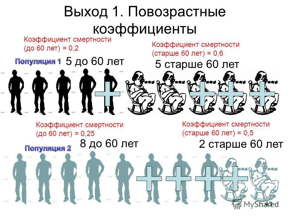 Выход 1. Повозрастные коэффициенты 8 до 60 лет 2 старше 60 лет 5 старше 60 лет 5 до 60 лет Коэффициент смертности (до 60 лет) = 0,25 Коэффициент смертности (старше 60 лет) = 0,5 Коэффициент смертности (до 60 лет) = 0,2 Коэффициент смертности (старше