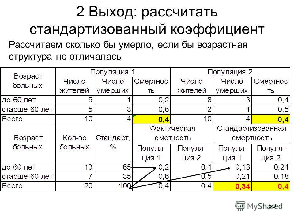 2 Выход: рассчитать стандартизованный коэффициент Рассчитаем сколько бы умерло, если бы возрастная структура не отличалась 50