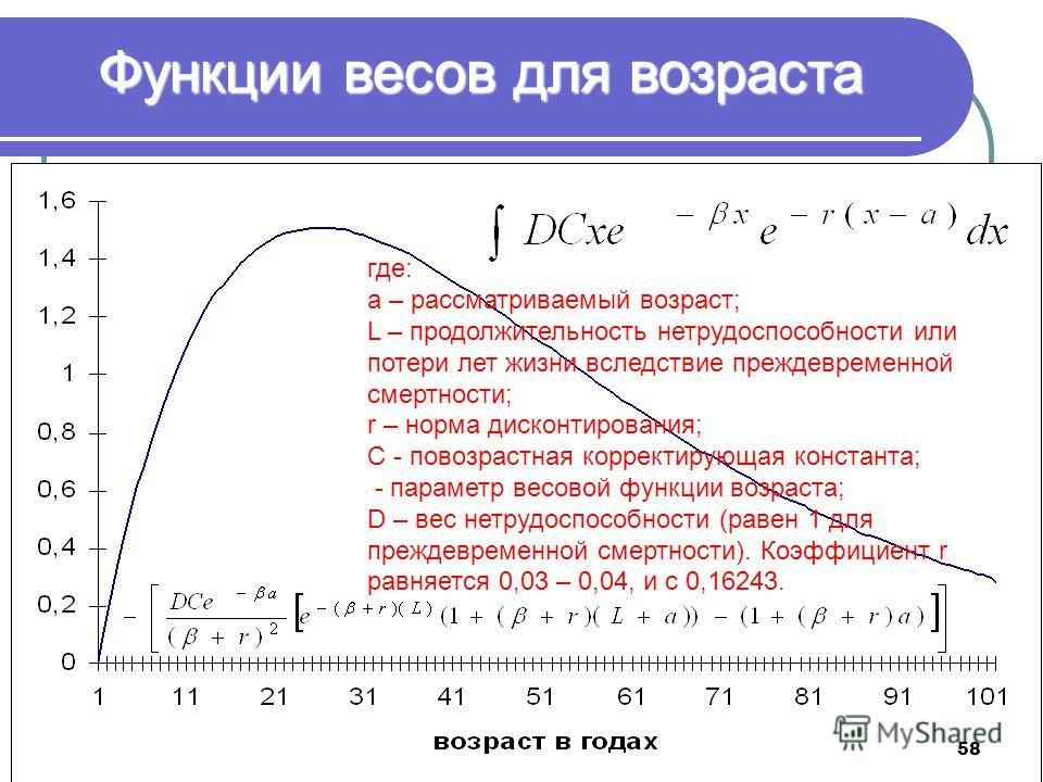 Функции весов для возраста где: а – рассматриваемый возраст; L – продолжительность нетрудоспособности или потери лет жизни вследствие преждевременной смертности; r – норма дисконтирования; С - повозрастная корректирующая константа; - параметр весовой