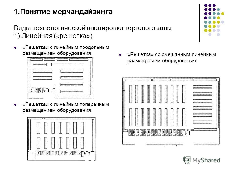 1.Понятие мерчандайзинга Виды технологической планировки торгового зала 1) Линейная («решетка») «Решетка» с линейным продольным размещением оборудования «Решетка» с линейным поперечным размещением оборудования «Решетка» со смешанным линейным размещен