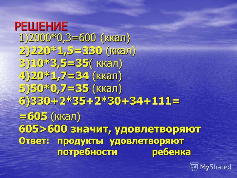 РЕШЕНИЕ 1)2000*0,3=600 (ккал) 2)220*1,5=330 (ккал) 3)10*3,5=35( ккал) 4)20*1,7=34 (ккал) 5)50*0,7=35 (ккал) 6)330+2*35+2*30+34+111= =605 (ккал) 605>600 значит, удовлетворяют Ответ: продукты удовлетворяют потребности ребенка