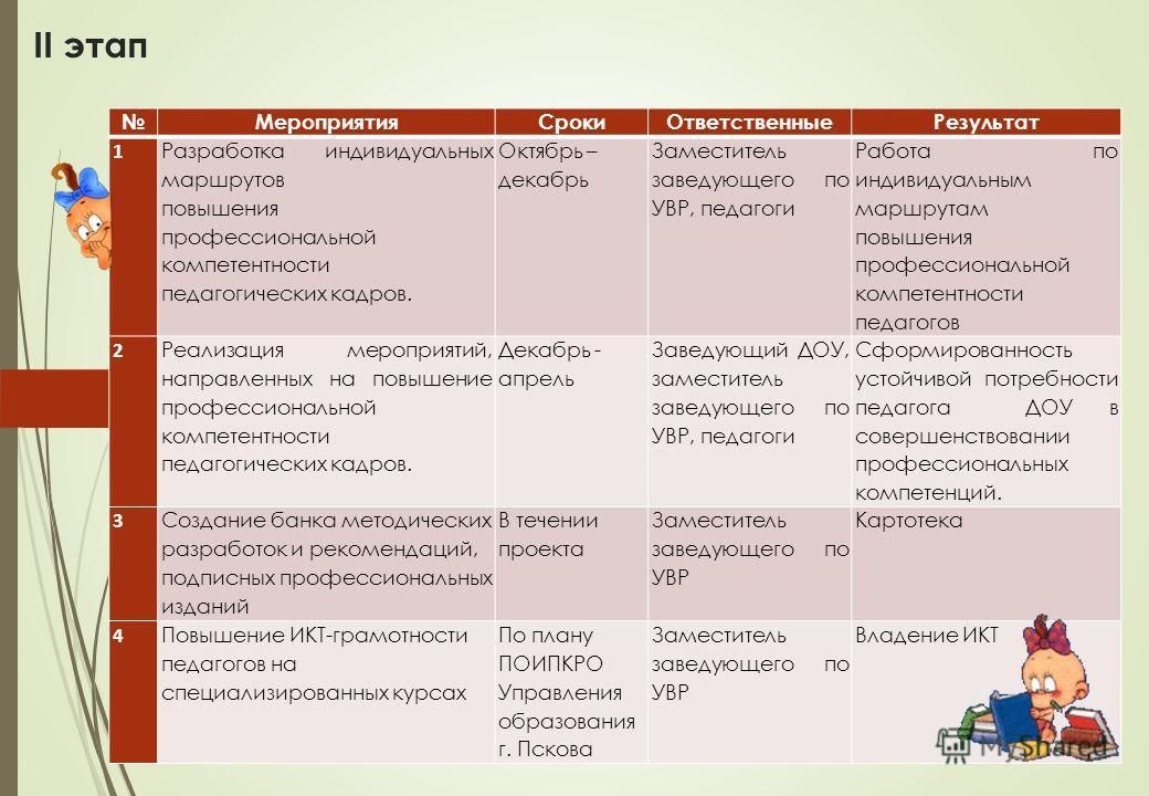 II этап МероприятияСрокиОтветственныеРезультат 1 Разработка индивидуальных маршрутов повышения профессиональной компетентности педагогических кадров. Октябрь – декабрь Заместитель заведующего по УВР, педагоги Работа по индивидуальным маршрутам повыше