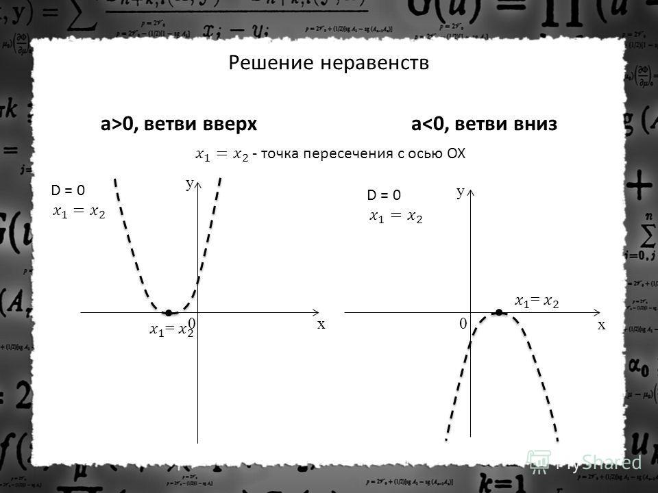Решение неравенств a>0, ветви вверхa