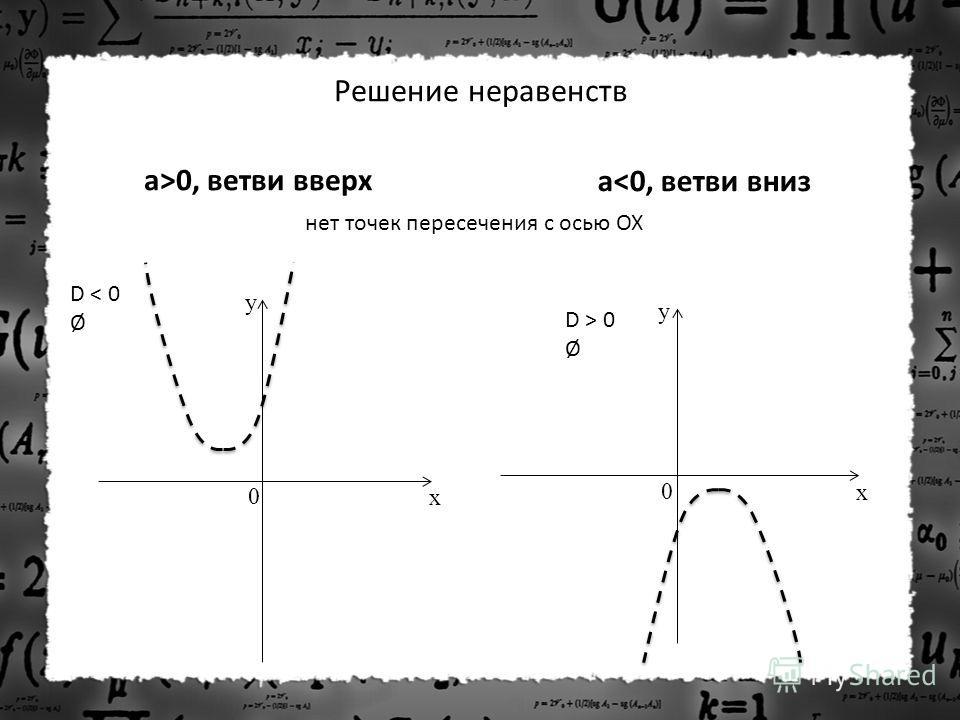 Решение неравенств a>0, ветви вверх a 0 Ø