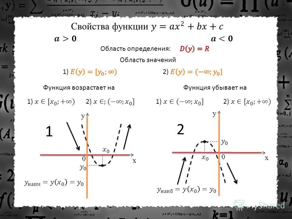 Область определения: Функция возрастает на Область значений Функция убывает на y x 0 y x 0 1 2