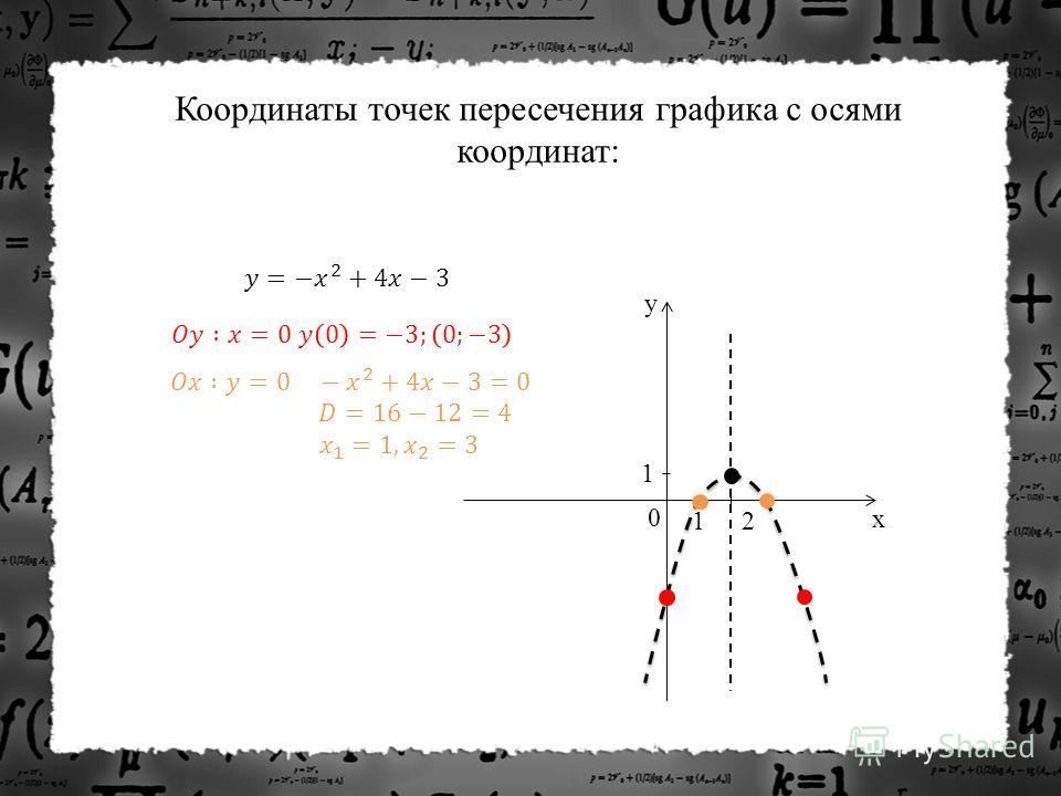 y x 0 1 2 1 Координаты точек пересечения графика с осями координат: