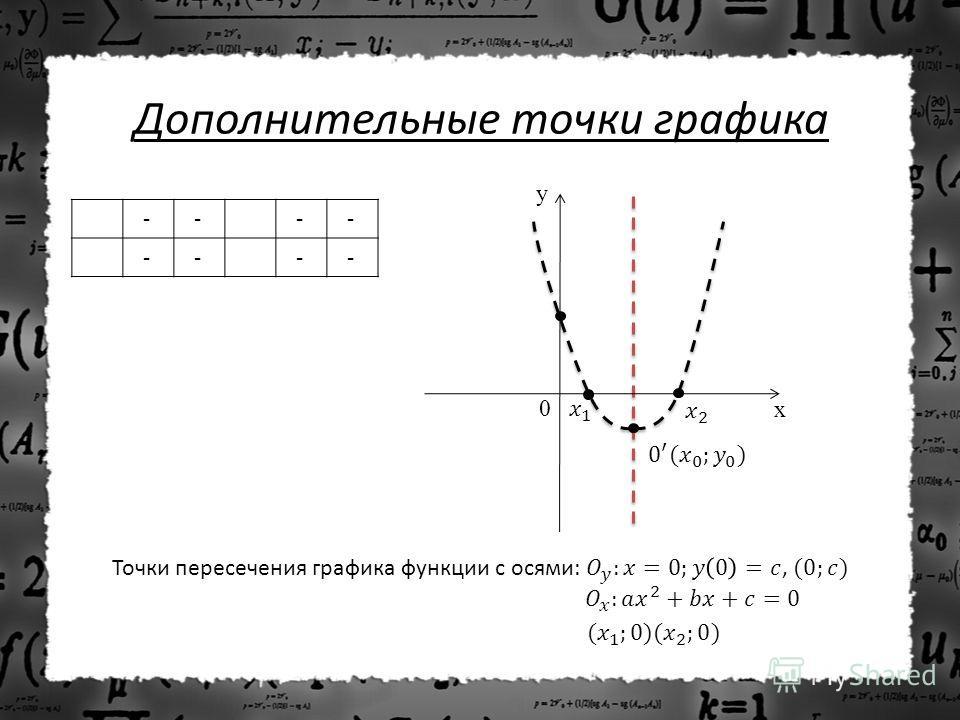 Дополнительные точки графика - - - - - - - - y x 0