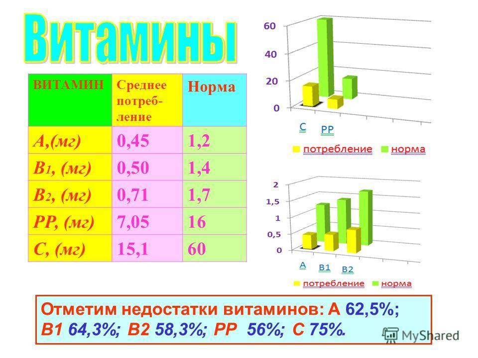 ВИТАМИНСреднее потреб- ление Норма А,(мг)0,451,2 В 1, (мг)0,501,4 В 2, (мг)0,711,7 РР, (мг)7,0516 С, (мг)15,160 Отметим недостатки витаминов: А 62,5%; В1 64,3%; В2 58,3%; РР 56%; С 75%.
