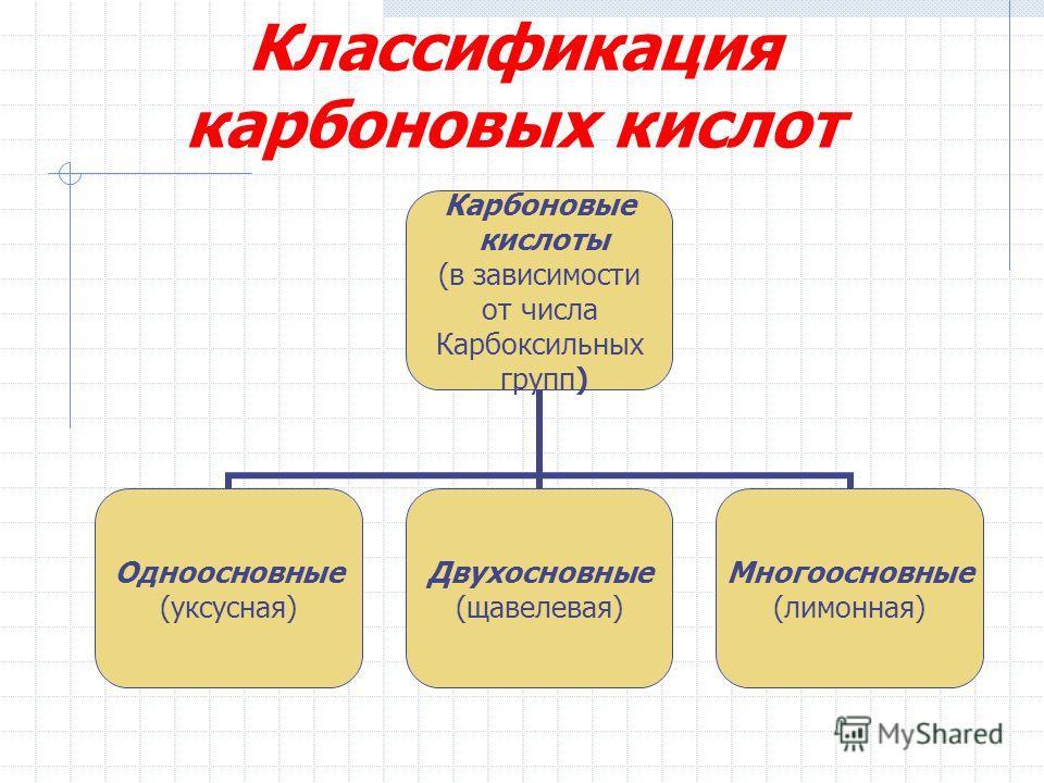 Классификация карбоновых кислот Карбоновые кислоты (в зависимости от числа Карбоксильных групп) Одноосновные (уксусная) Двухосновные (щавелевая) Многоосновные (лимонная)