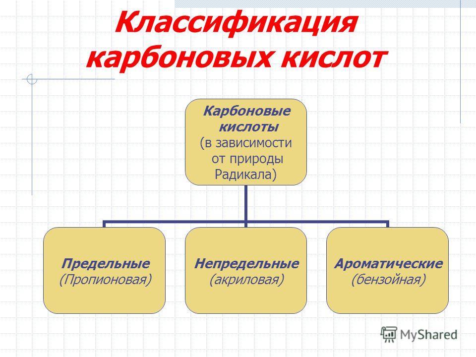 Классификация карбоновых кислот Карбоновые кислоты (в зависимости от природы Радикала) Предельные (Пропионовая) Непредельные (акриловая) Ароматические (бензойная)