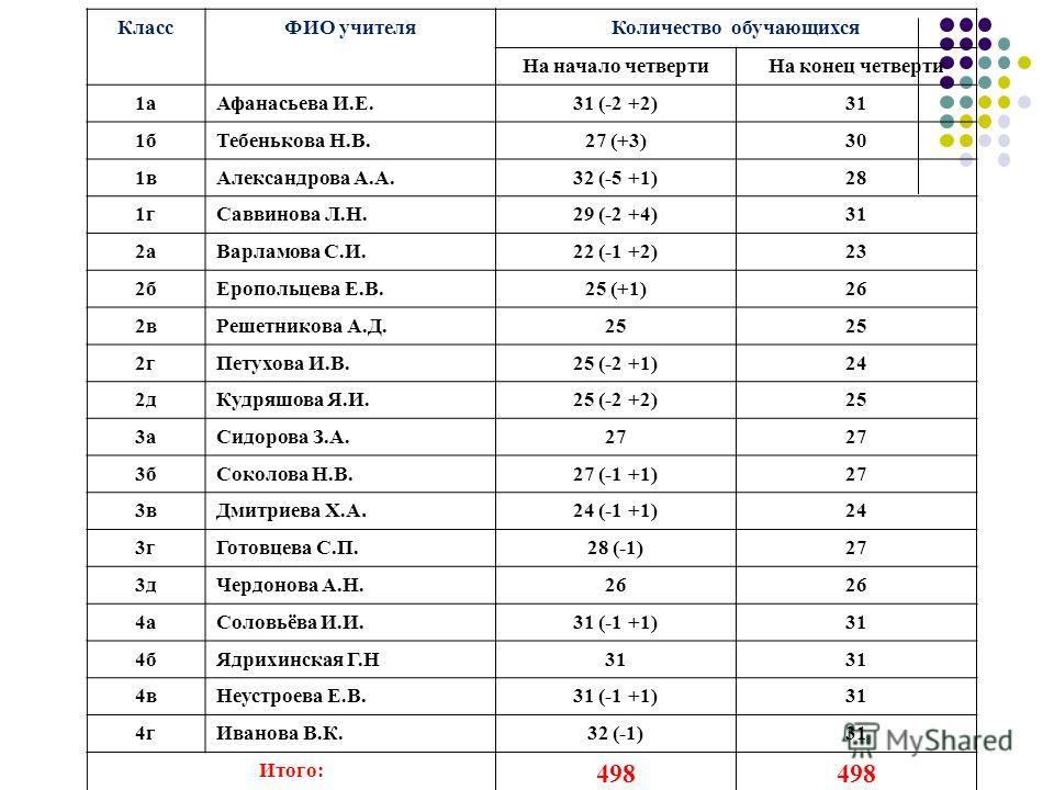 КлассФИО учителяКоличество обучающихся На начало четвертиНа конец четверти 1аАфанасьева И.Е.31 (-2 +2)31 1бТебенькова Н.В.27 (+3)30 1вАлександрова А.А.32 (-5 +1)28 1гСаввинова Л.Н.29 (-2 +4)31 2аВарламова С.И.22 (-1 +2)23 2бЕропольцева Е.В.25 (+1)26