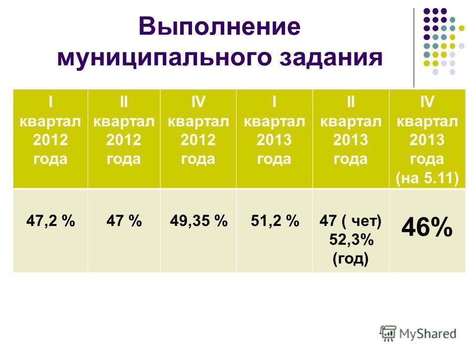 Выполнение муниципального задания I квартал 2012 года II квартал 2012 года IV квартал 2012 года I квартал 2013 года II квартал 2013 года IV квартал 2013 года (на 5.11) 47,2 %47 %49,35 %51,2 %47 ( чет) 52,3% (год) 46%