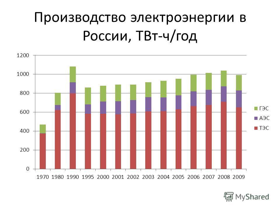 Производство электроэнергии в России, ТВт-ч/год