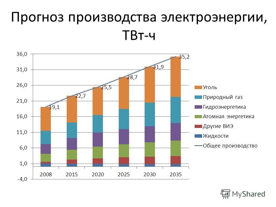 Прогноз производства электроэнергии, ТВт-ч