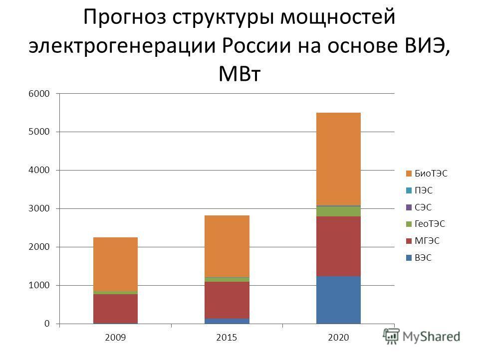 Прогноз структуры мощностей электрогенерации России на основе ВИЭ, МВт