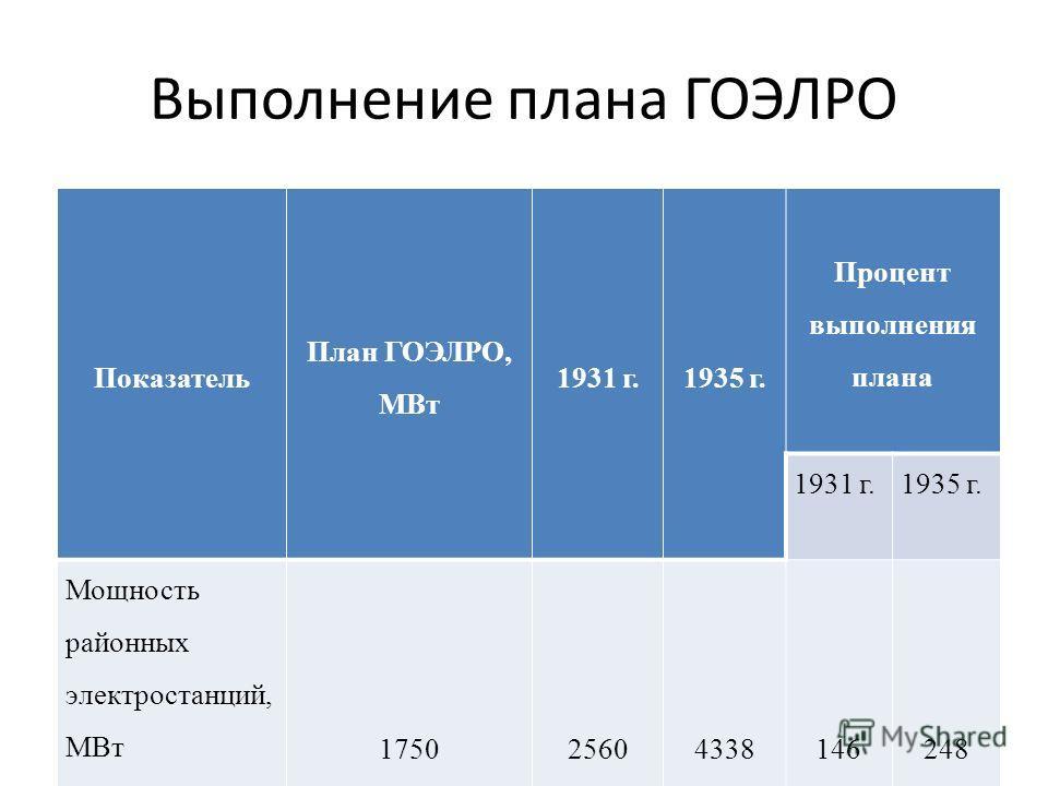 Выполнение плана ГОЭЛРО Показатель План ГОЭЛРО, МВт 1931 г.1935 г. Процент выполнения плана 1931 г.1935 г. Мощность районных электростанций, МВт 175025604338146248