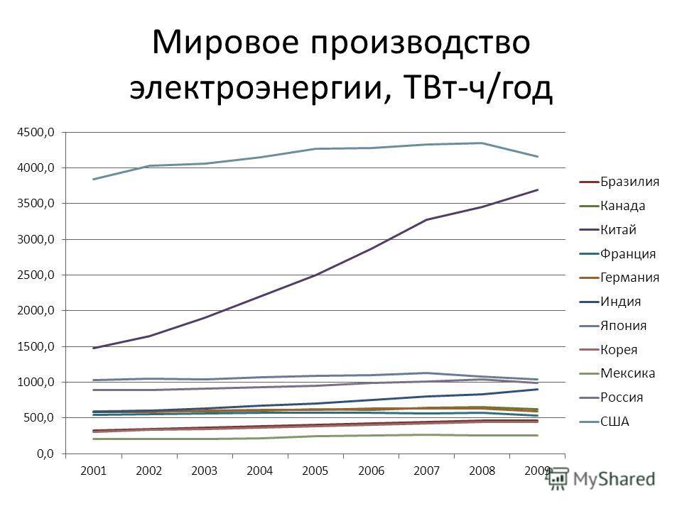 Мировое производство электроэнергии, ТВт-ч/год