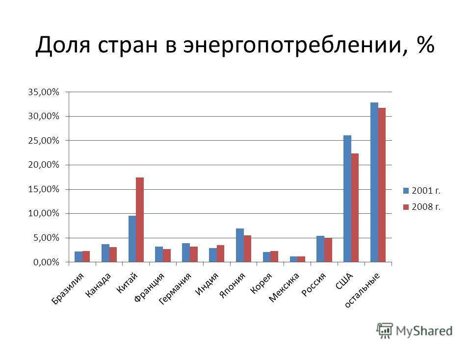 Доля стран в энергопотреблении, %