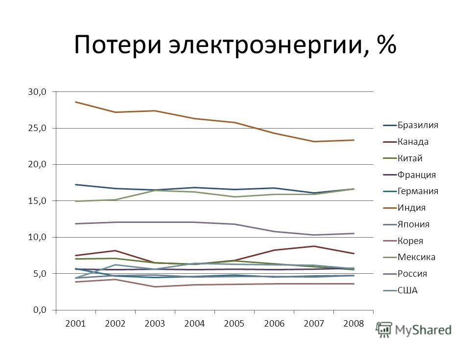 Потери электроэнергии, %