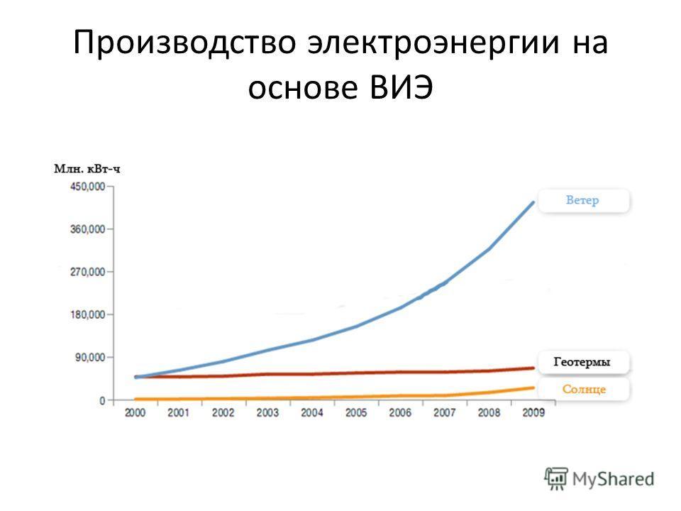 Производство электроэнергии на основе ВИЭ