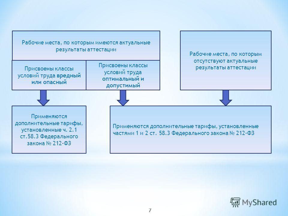 Рабочие места, по которым имеются актуальные результаты аттестации 7 Применяются дополнительные тарифы, установленные ч. 2.1 ст.58.3 Федерального закона 212-ФЗ Применяются дополнительные тарифы, установленные частями 1 и 2 ст. 58.3 Федерального закон