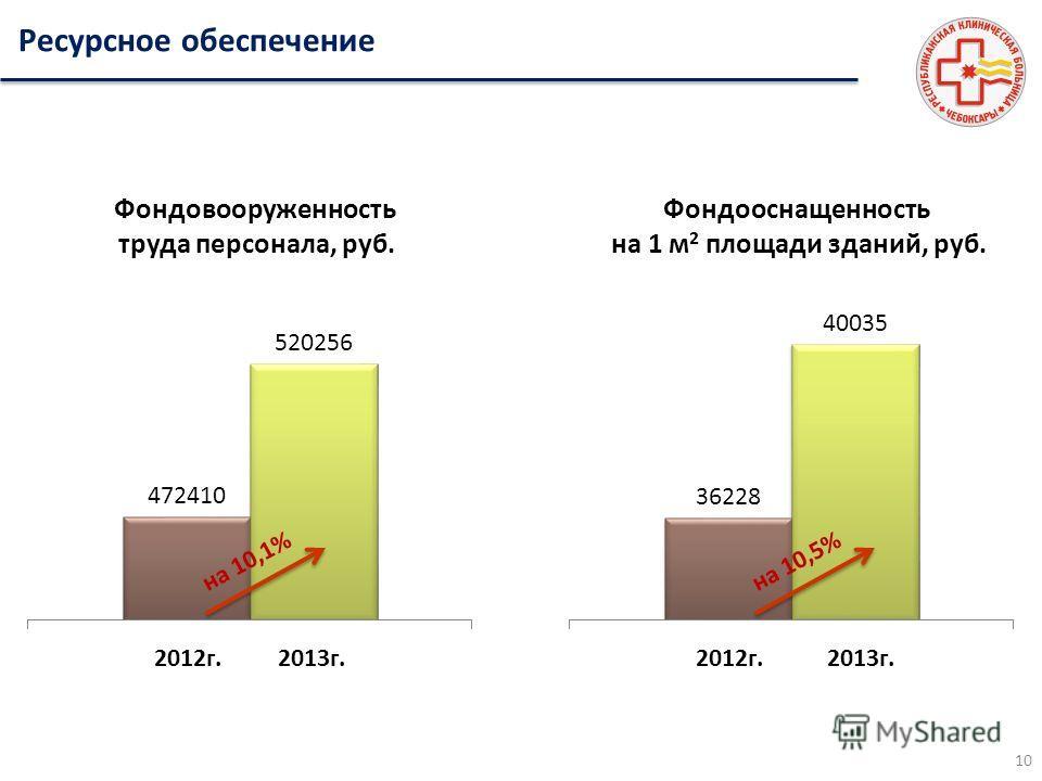 Ресурсное обеспечение 2012г.2013г. Фондовооруженность труда персонала, руб. 2012г.2013г. Фондооснащенность на 1 м 2 площади зданий, руб. на 10,1%на 10,5% 10
