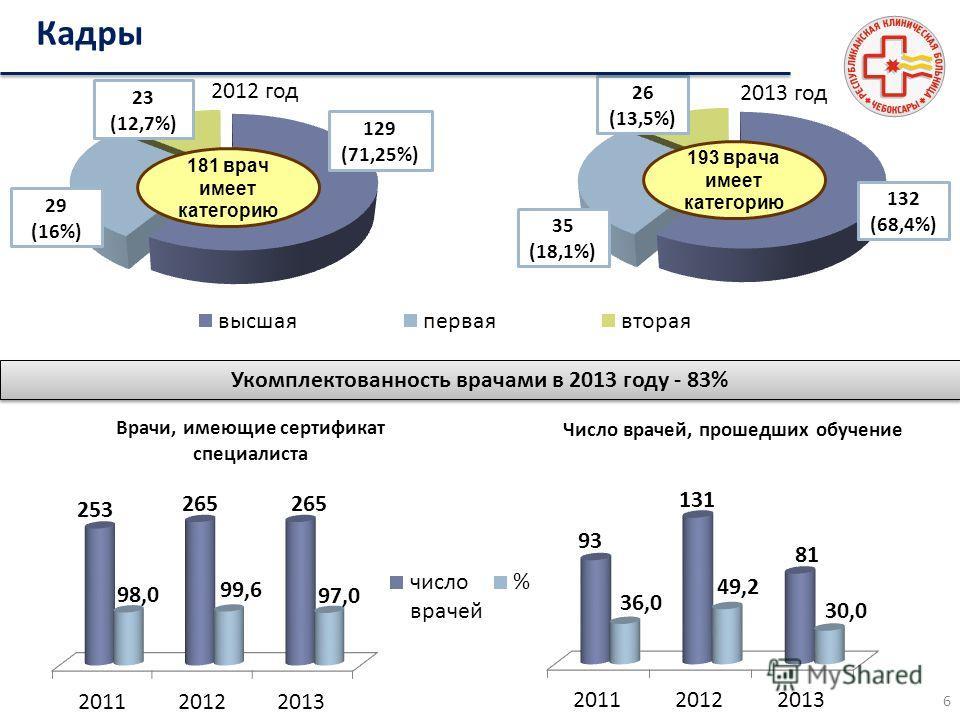 181 врач имеет категорию 129 (71,25%) 23 (12,7%) 29 (16%) 2012 год 2013 год 193 врача имеет категорию 35 (18,1%) 26 (13,5%) 132 (68,4%) Врачи, имеющие сертификат специалиста Число врачей, прошедших обучение Кадры Укомплектованность врачами в 2013 год