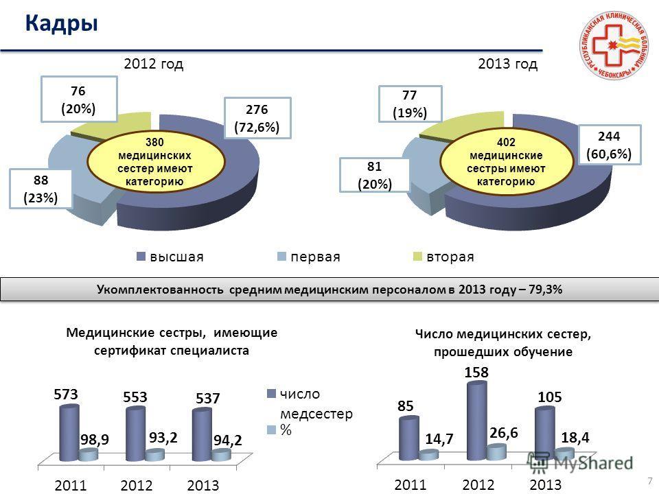 380 медицинских сестер имеют категорию 276 (72,6%) 76 (20%) 88 (23%) 2012 год 2013 год 402 медицинские сестры имеют категорию 81 (20%) 77 (19%) 244 (60,6%) Медицинские сестры, имеющие сертификат специалиста Число медицинских сестер, прошедших обучени
