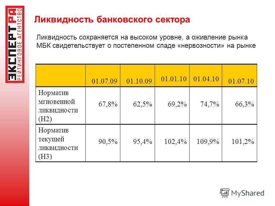Ликвидность банковского сектора 01.07.0901.10.09 01.01.1001.04.10 01.07.10 Норматив мгновенной ликвидности (Н2) 67,8%62,5%69,2%74,7%66,3% Норматив текущей ликвидности (Н3) 90,5%95,4%102,4%109,9%101,2% Ликвидность сохраняется на высоком уровне, а ожив