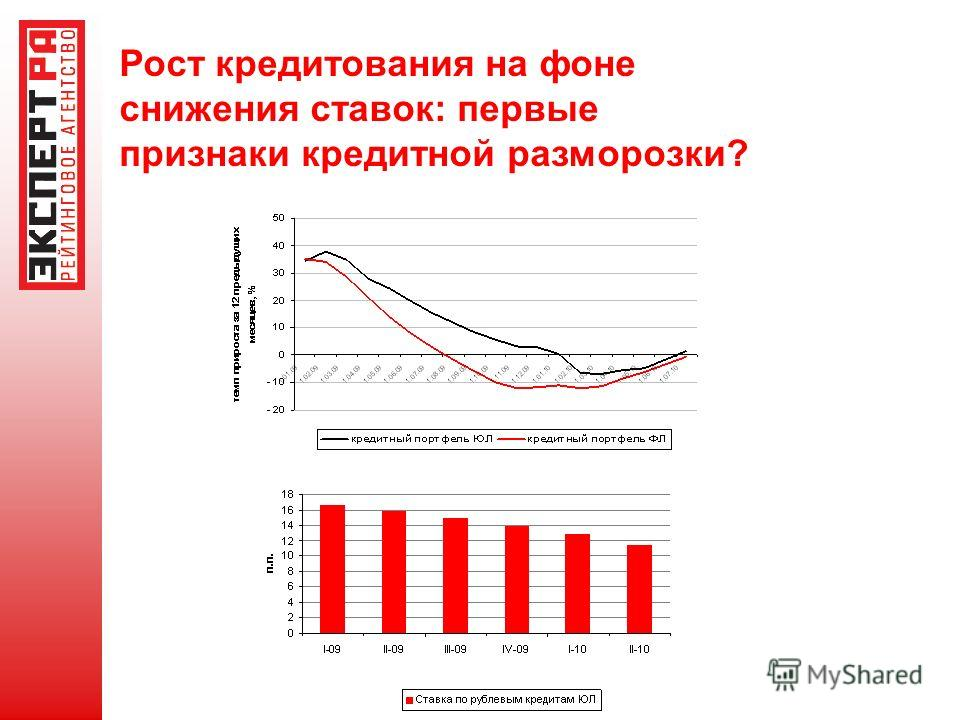 Рост кредитования на фоне снижения ставок: первые признаки кредитной разморозки?