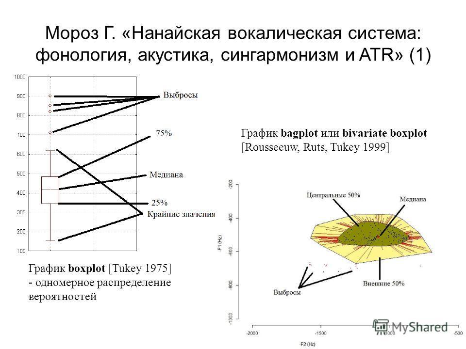 Мороз Г. «Нанайская вокалическая система: фонология, акустика, сингармонизм и ATR» (1) График boxplot [Tukey 1975] - одномерное распределение вероятностей График bagplot или bivariate boxplot [Rousseeuw, Ruts, Tukey 1999]