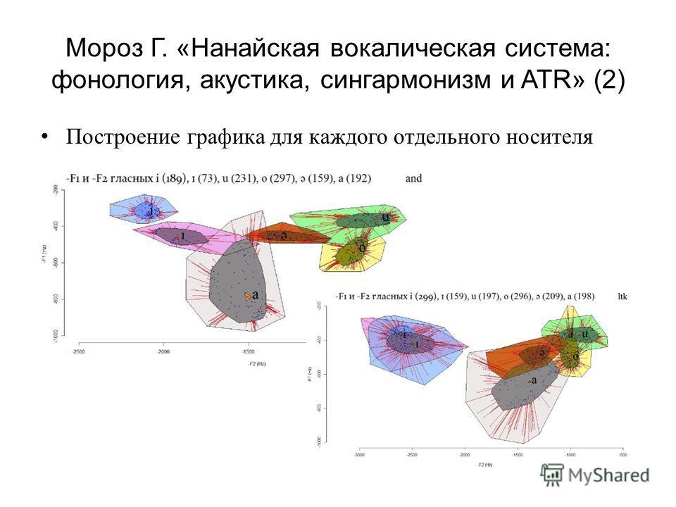 Мороз Г. «Нанайская вокалическая система: фонология, акустика, сингармонизм и ATR» (2) Построение графика для каждого отдельного носителя