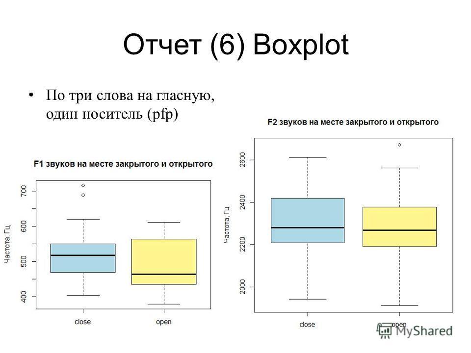 Отчет (6) Boxplot По три слова на гласную, один носитель (pfp)