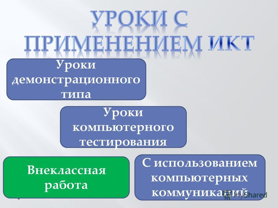 Уроки демонстрационного типа С использованием компьютерных коммуникаций Уроки компьютерного тестирования Внеклассная работа