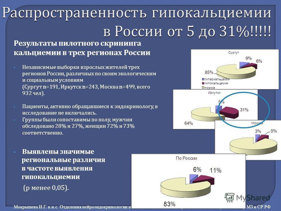 . Распространенность гипокальциемии в России от 5 до 31%!!!!! Результаты пилотного скрининга кальциемии в трех регионах России Независимые выборки взрослых жителей трех регионов России, различных по своим экологическим и социальным условиям ( Сургут