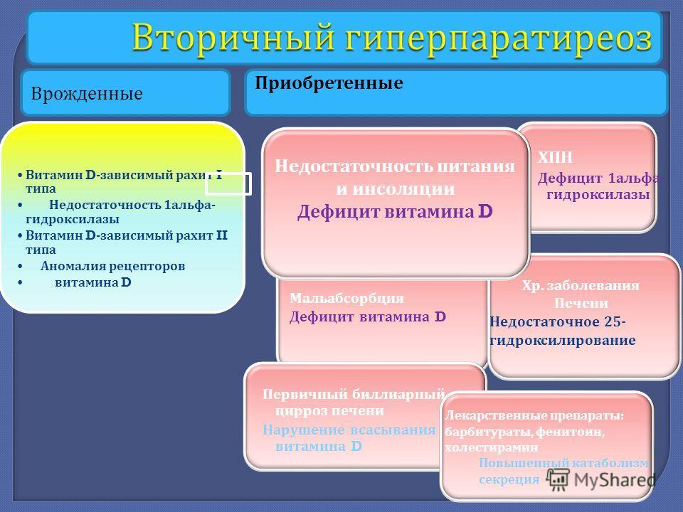 Витамин D- зависимый рахит I типа Недостаточность 1 альфа - гидроксилазы Витамин D- зависимый рахит II типа Аномалия рецепторов витамина D Врожденные Приобретенные Мальабсорбция Дефицит витамина D ХПН Дефицит 1 альфа - гидроксилазы Первичный биллиарн