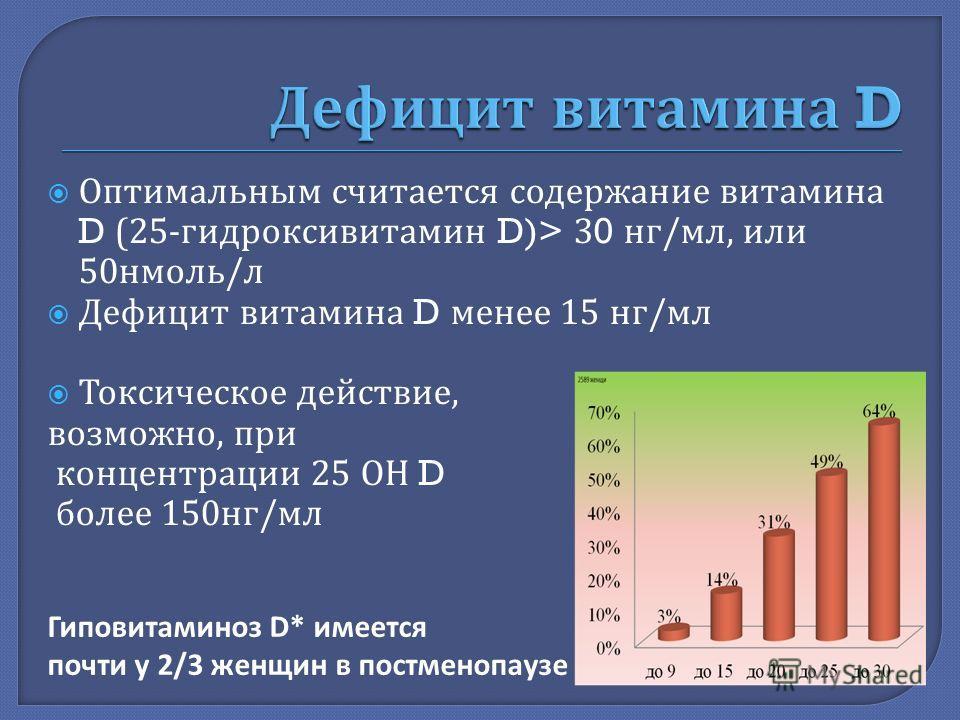 Оптимальным считается содержание витамина D (25- гидроксивитамин D)> 30 нг / мл, или 50 нмоль / л Дефицит витамина D менее 15 нг / мл Токсическое действие, возможно, при концентрации 25 ОН D более 150 нг / мл Гиповитаминоз D* имеется почти у 2/3 женщ