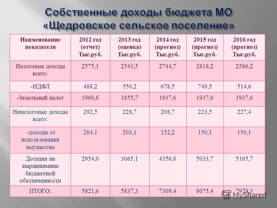 Наименование показателя 2012 год ( отчет ) Тыс. руб. 2013 год ( оценка ) Тыс. руб. 2014 год ( прогноз ) Тыс. руб. 2015 год ( прогноз ) Тыс. руб. 2016 год ( прогноз ) Тыс. руб. Налоговые доходы всего : 2575,12543,52744,72818,22586,2 - НДФЛ 488,2550,26
