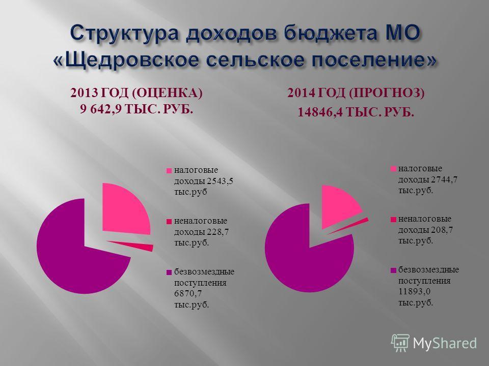 2013 ГОД ( ОЦЕНКА ) 9 642,9 ТЫС. РУБ. 2014 ГОД ( ПРОГНОЗ ) 14846,4 ТЫС. РУБ.