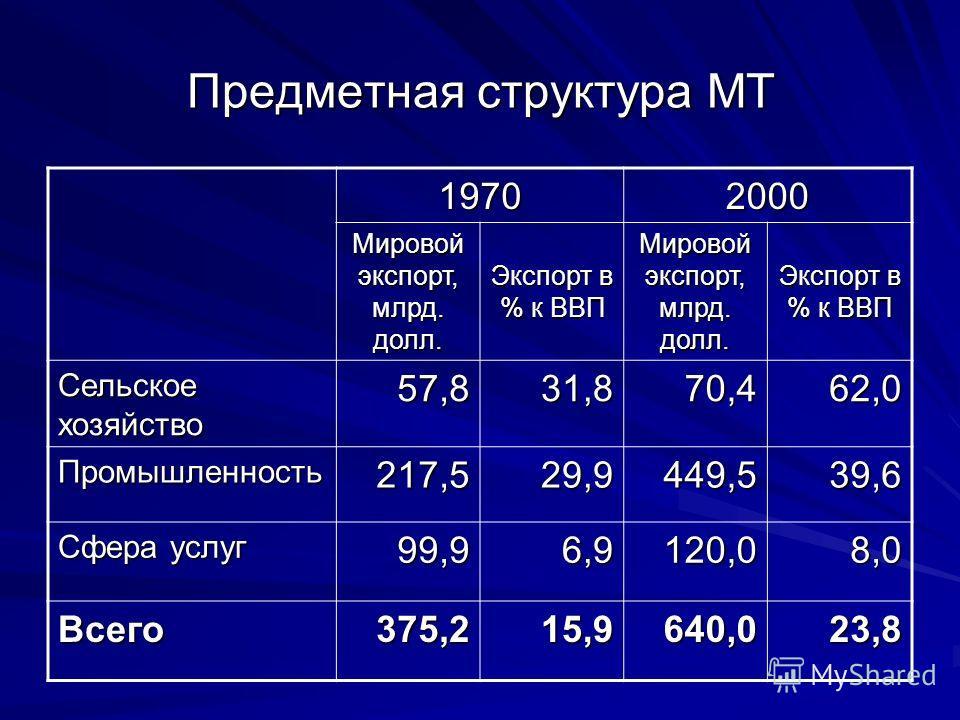 Предметная структура МТ 19702000 Мировой экспорт, млрд. долл. Экспорт в % к ВВП Мировой экспорт, млрд. долл. Экспорт в % к ВВП Сельское хозяйство 57,831,870,462,0 Промышленность217,529,9449,539,6 Сфера услуг 99,96,9120,08,0 Всего375,215,9640,023,8