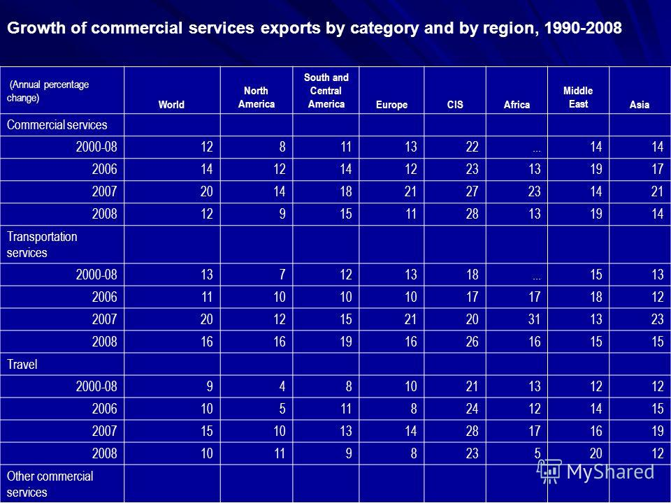Growth of commercial services exports by category and by region, 1990-2008 (Annual percentage change) World North America South and Central AmericaEuropeCISAfrica Middle EastAsia Commercial services 2000-08128111322...14 20061412141223131917 20072014