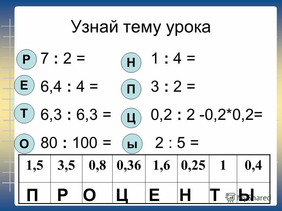 Узнай тему урока 7 : 2 = 1 : 4 = 6,4 : 4 = 3 : 2 = 6,3 : 6,3 = 0,2 : 2 -0,2*0,2= 80 : 100 = 2 : 5 = Р Е Т О Н П Ц 1,53,50,80,361,60,2510,4 П РОЦЕНТ ы Ы