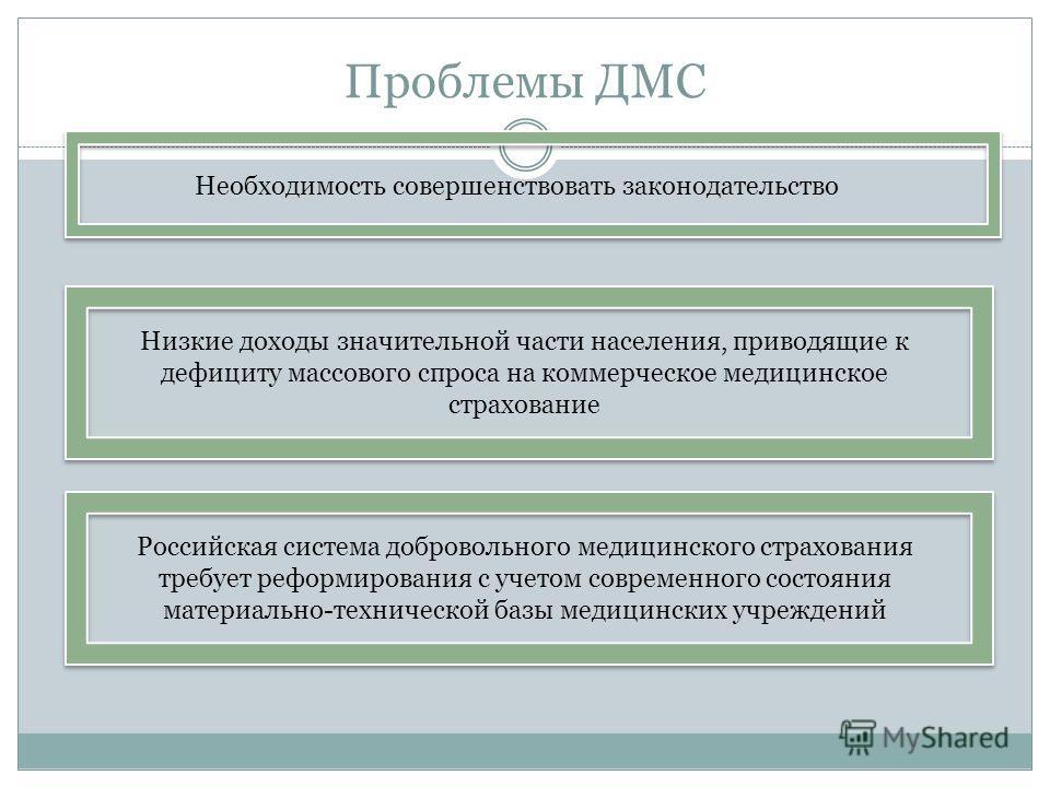 Необходимость совершенствовать законодательство Низкие доходы значительной части населения, приводящие к дефициту массового спроса на коммерческое медицинское страхование Российская система добровольного медицинского страхования требует реформировани