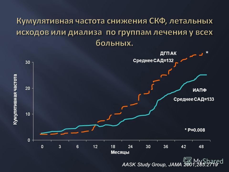 Кумулятивная частота ДГП АК ИАПФ * P=0.008 * Месяцы Среднее САД=132 Среднее САД=133 AASK Study Group, JAMA 2001;285:2719