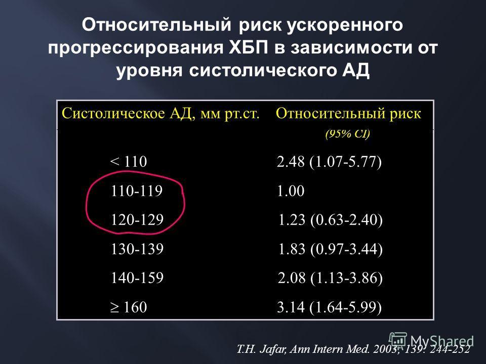 Относительный риск ускоренного прогрессирования ХБП в зависимости от уровня систолического АД Систолическое АД, мм рт.ст. Относительный риск (95% CI) < 110 2.48 (1.07-5.77) 110-119 1.00 120-129 1.23 (0.63-2.40) 130-139 1.83 (0.97-3.44) 140-159 2.08 (