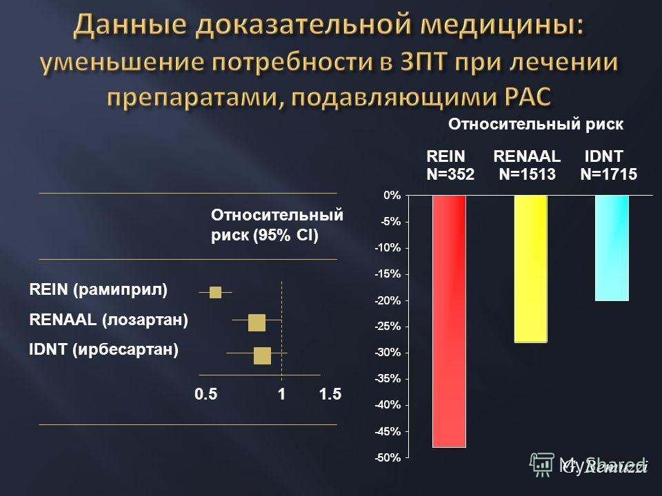 REIN (рамиприл) RENAAL (лозартан) IDNT (ирбесартан) Относительный риск (95% CI) 0.5 1 1.5 REIN RENAAL IDNT N=352 N=1513 N=1715 Относительный риск G. Remuzzi