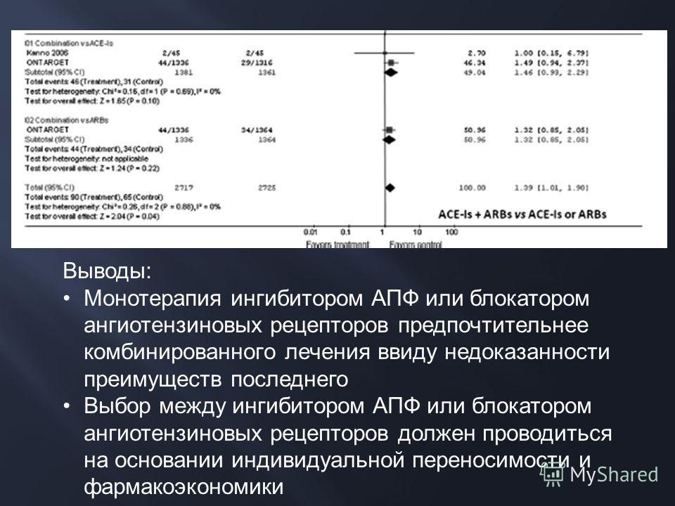 Выводы: Монотерапия ингибитором АПФ или блокатором ангиотензиновых рецепторов предпочтительнее комбинированного лечения ввиду недоказанности преимуществ последнего Выбор между ингибитором АПФ или блокатором ангиотензиновых рецепторов должен проводить
