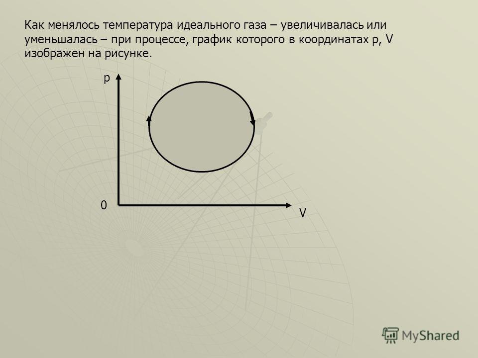 Как менялось температура идеального газа – увеличивалась или уменьшалась – при процессе, график которого в координатах p, V изображен на рисунке. p V 0