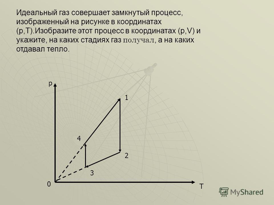 Идеальный газ совершает замкнутый процесс, изображенный на рисунке в координатах (p,T).Изобразите этот процесс в координатах (p,V) и укажите, на каких стадиях газ получал, а на каких отдавал тепло. 0 р Т 1 2 3 4
